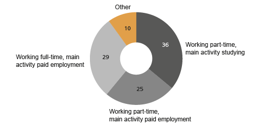 Figure 1. Persons working on zero-hour contracts divided by main activity and working hours, percentage share of all who have reported working on a zero-hour contract.  Source: Labour Force Survey 2014