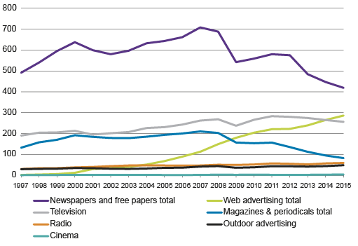Figure 7. Media advertising by type of media in 1997 to 2015, EUR million  Sources: The Finnish Advertising Council, Kantar TNS (former TNS Gallup Oy)