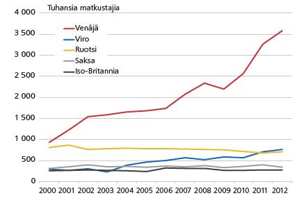 turistien määrä suomessa 2015