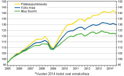 Asuntojen hinnat tilasto