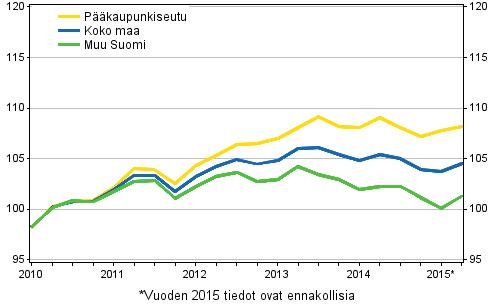 Vanhojen osakeasuntojen hintojen kehitys neljänneksittäin , indeksi 2010=100