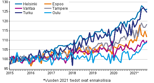 Vanhojen osakeasuntojen hintojen kehitys kuukausittain suurissa kaupungeissa 2015?2021M08, indeksi 2015=100