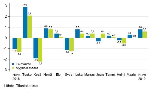 Koko kaupan (G) kausitasoitetun liikevaihdon ja myynnin määrän muutos edellisestä kuukaudesta, %