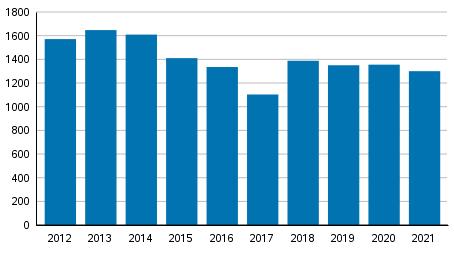 Vireille pannut konkurssit tammi-kesäkuussa 2012–2021