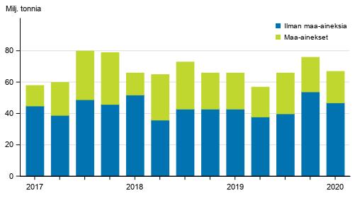 Kuorma-autojen tavarankuljetukset kotimaan liikenteessä neljännesvuosittain