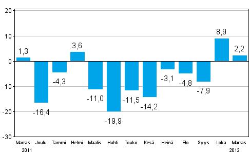 Teollisuuden uusien tilauksien muutos edellisestä vuodesta (alkuperäinen sarja), % (TOL 2008)