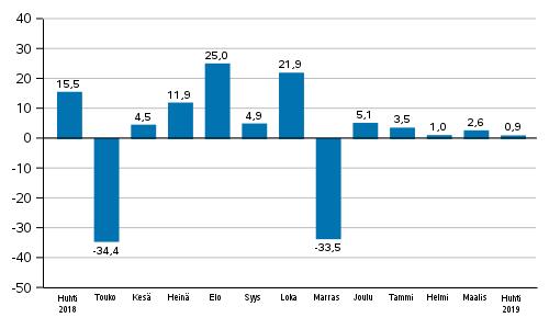 Teollisuuden uusien tilausten vuosimuutos (alkuperäinen sarja), % (TOL2008)