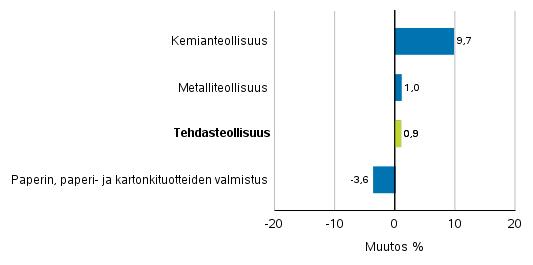 Teollisuuden uusien tilausten muutos toimialoittain 4/2018– 4/2019 (alkuperäinen sarja), (TOL2008)