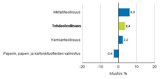Teollisuuden uusien tilausten muutos toimialoittain 5/2018– 5/2019 (alkuperäinen sarja), (TOL2008)