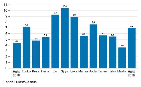 Teollisuuden (BCD) työpäiväkorjatun liikevaihdon vuosimuutos, %, (TOL 2008)