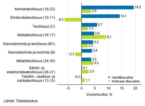 Teollisuuden työpäiväkorjatun vientiliikevaihdon ja kotimaan liikevaihdon vuosimuutos toimialoittain, maaliskuu 2019, %, (TOL 2008)