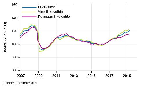 Teollisuuden (BC) liikevaihdon, vientiliikevaihdon ja kotimaan liikevaihdon trendisarjat, 01/2007–04/2019, %, (TOL 2008)