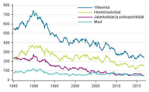Tieliikenteessä kuolleet 1/1985 - 11/2016. 12 viime kuukauden aikana kuolleet kuukausittain