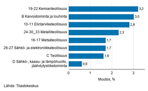 Teollisuustuotannon kausitasoitettu muutos toimialoittain 3/2019-4/2019, %, TOL 2008