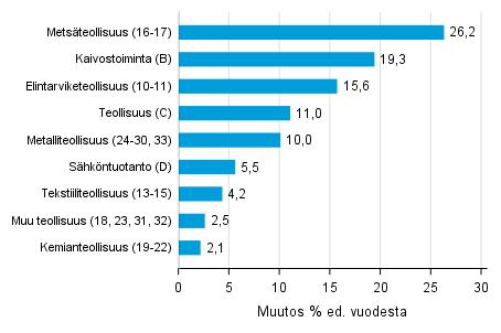 Varastojen arvon vuosimuutos teollisuudessa, kaivostoiminnassa ja sähköntuotannossa I/2018– I/2019 (TOL 2008)