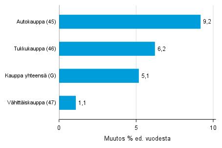 Varastojen arvon vuosimuutos kaupan toimialalla I/2018– I/2019, % (TOL 2008)